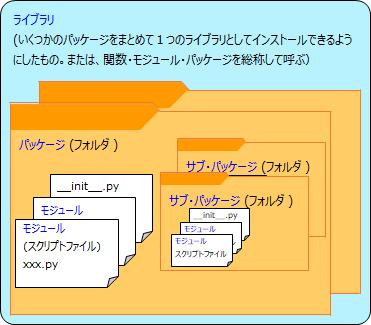 Python ライブラリ・パッケージ・モジュールのイメージ図