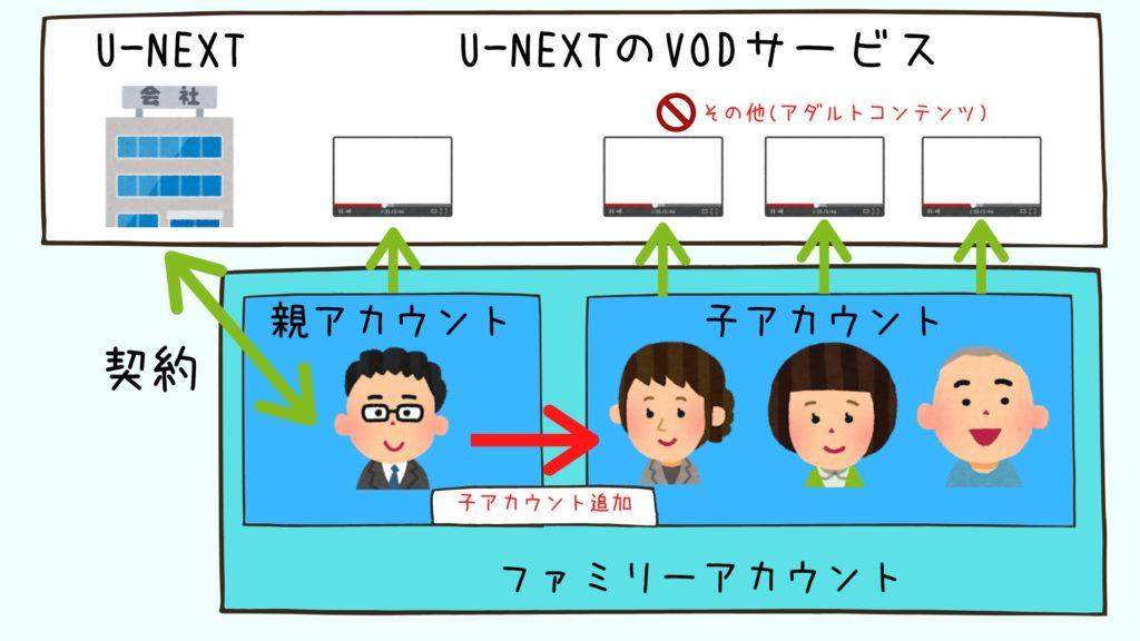 U-NEXTファミリーアカウント - イメージ図